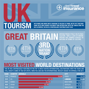 UK Tourism Hotspot London Facts