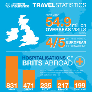 Direct Travel Statistics Review