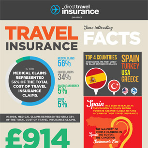 Travel Insurance Holiday Facts