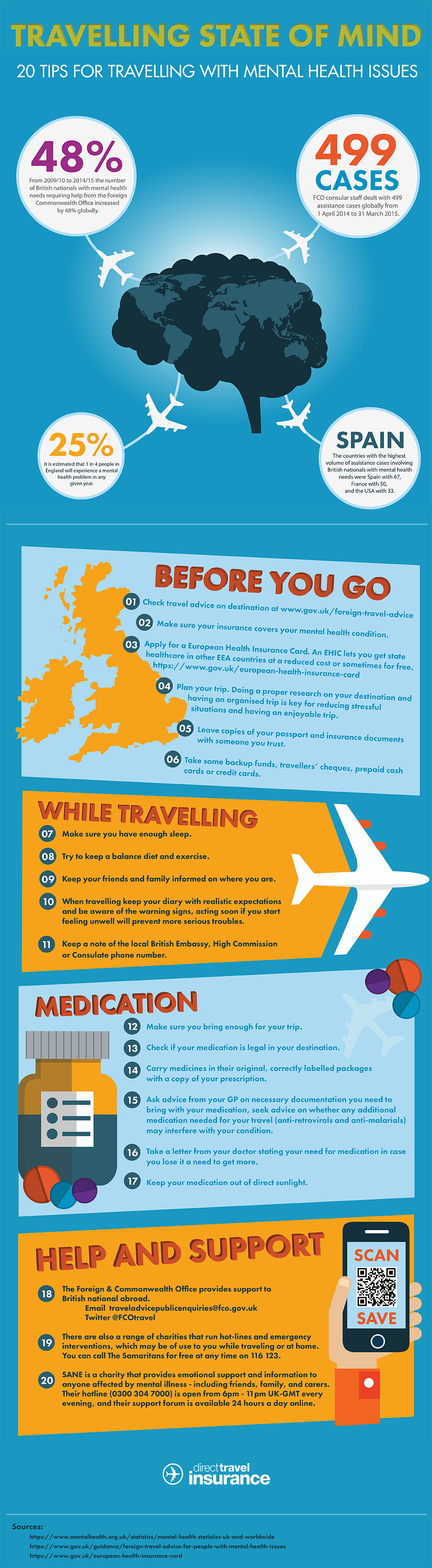 Direct Travel travelling state of mind infographic