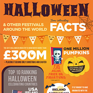 Halloween Holiday Facts
