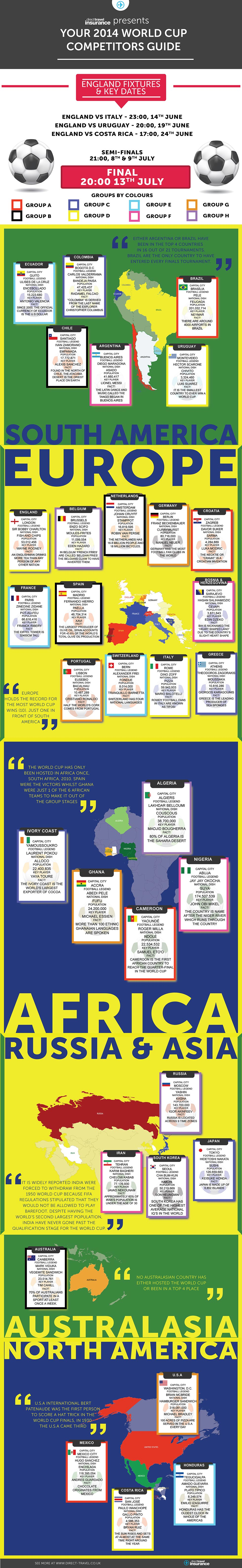 Direct Travel 2014 World Cup infographic
